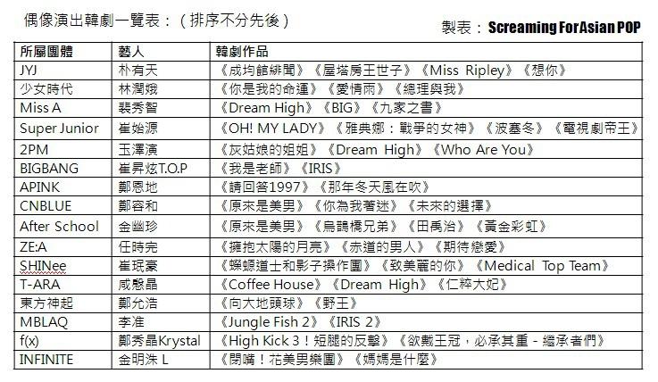 偶像演出韓劇一覽表.jpg