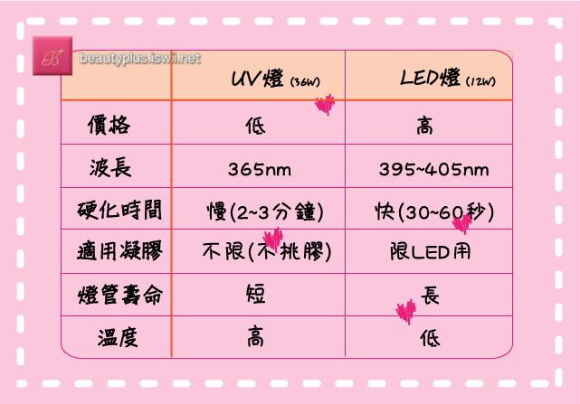 03.光療燈表格1