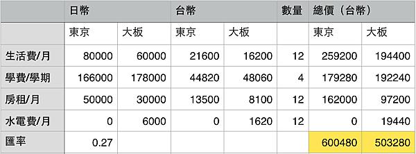 日本語言學校費用生活費用