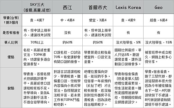 韓國語學堂語言學校推薦比較補習班優點缺點