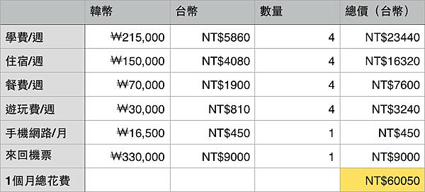 韓國語學堂學費用韓國留學費用生活費一個月花費