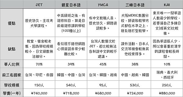 東京留學推薦語言學校比較