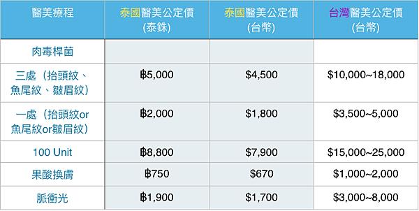 國外平價醫美肉毒診所推薦心得泰國肉毒比韓國便宜中文諮詢
