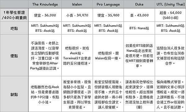 泰國語言學校比較推薦學費費用介紹旅遊簽證被拒長期居留在泰國