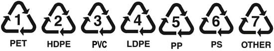塑膠回收符號