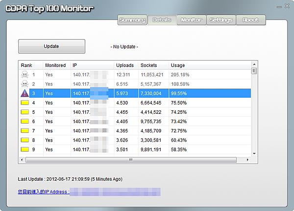 CDPA Top100 Monitor_2