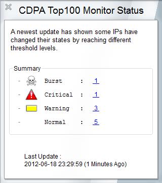 CDPA Top100 Monitor_Status