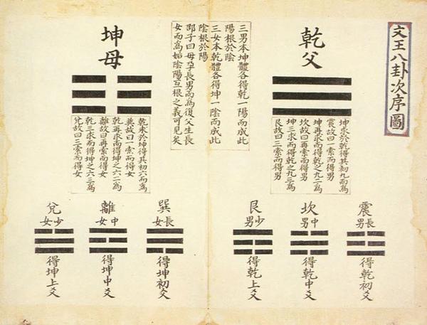 文王八卦次序圖