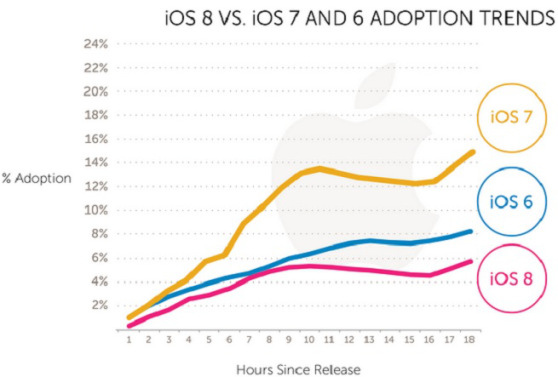 ios-8-adoption