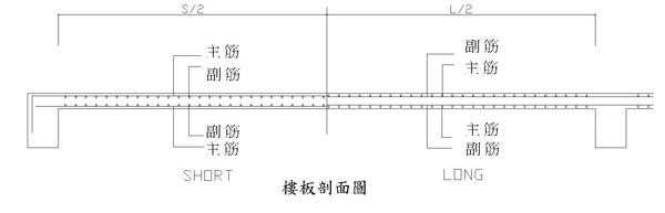 1-3一般樓板鋼筋配置圖