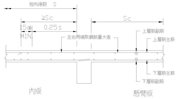1-4懸壁板鋼筋位置圖