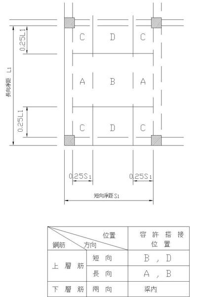 2-1樓板主筋搭接位置圖.jpg