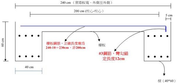 3-3樓板鋼筋錨定圖.jpg