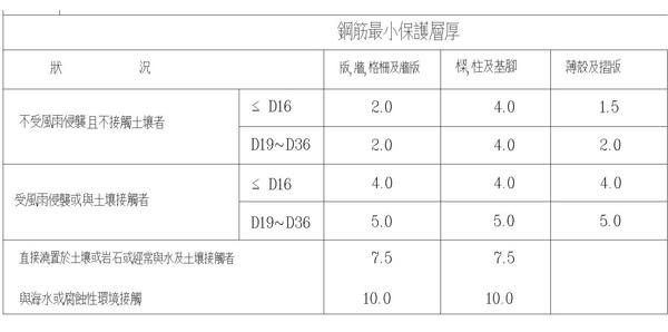 4-1鋼筋保護層規定.jpg