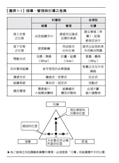 引導學1-1