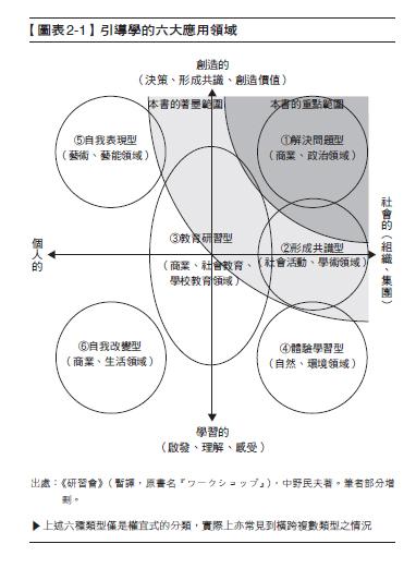引導學2-1