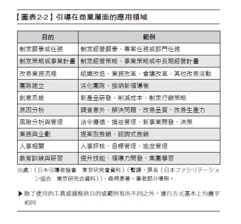 引導學2-2
