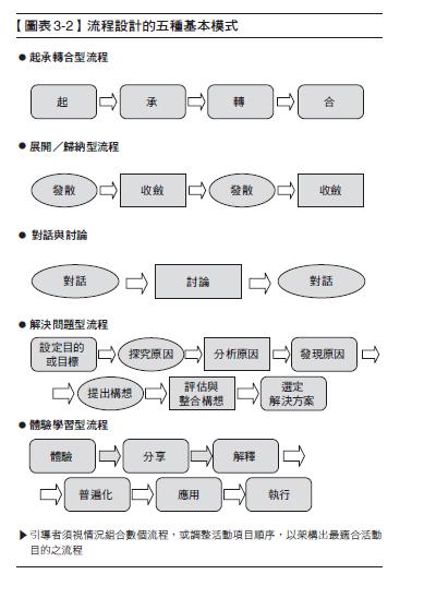 引導學3-2