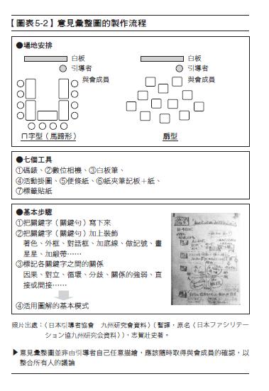 引導學5-2