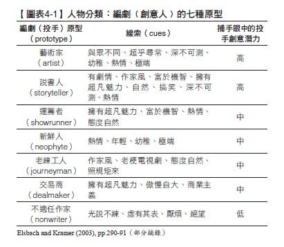 編劇(創意人)的七種原型