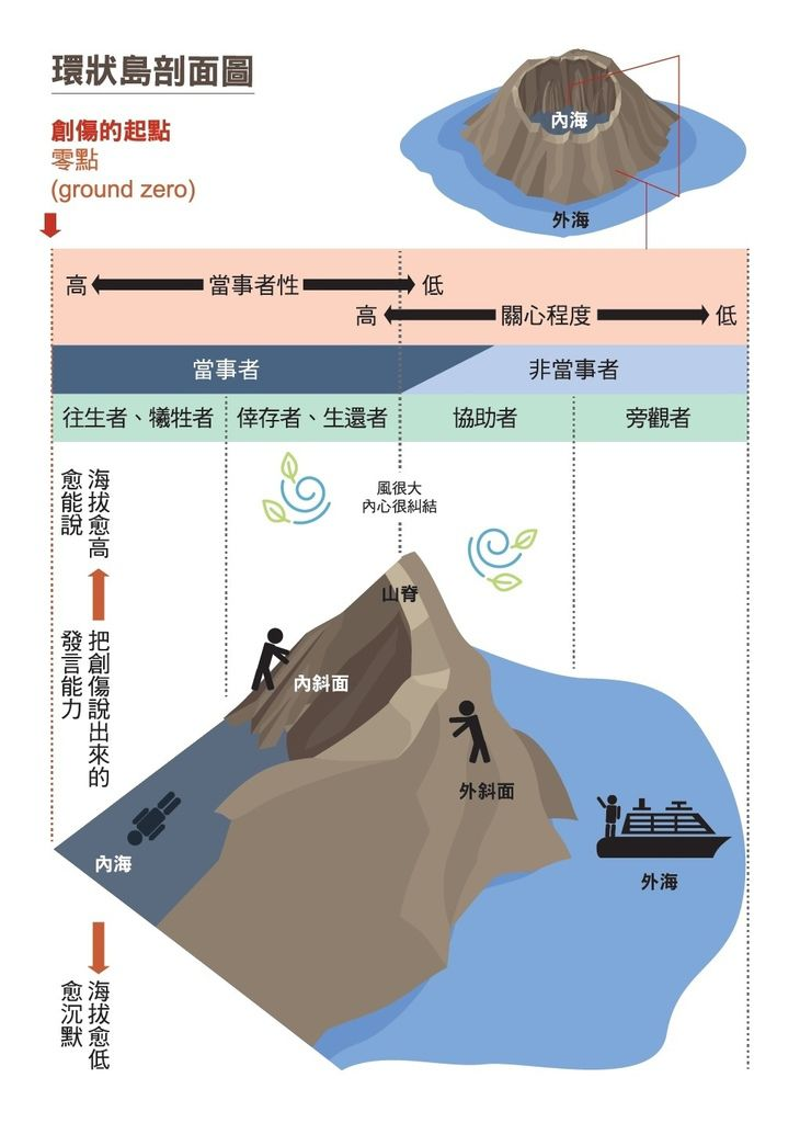 環狀島效應_彩色剖面圖.jpg