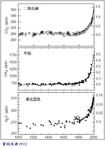 地球環境的演變(圖1).bmp