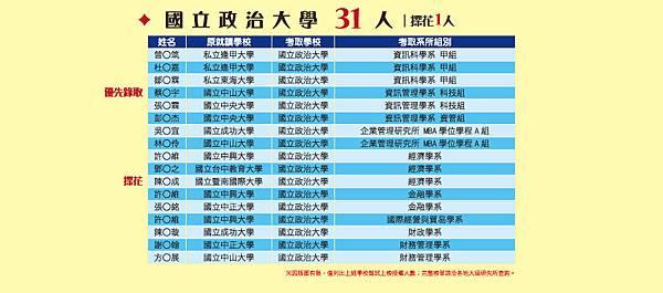 2016年大碩研究所甄試生榜單