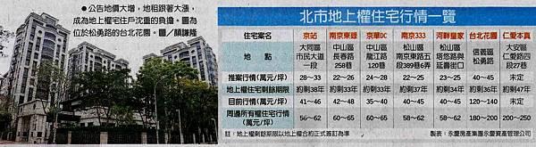 李廷鈞和大家分享地上權住宅租金、稅金暴增