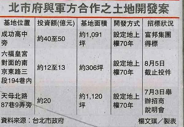《李廷鈞和大家分享》台北市政府將釋出位於天母的千坪土地