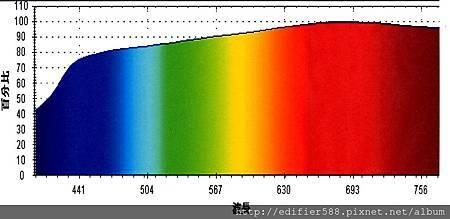 琥珀色光譜