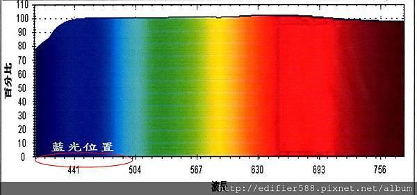 一般奈米多層膜鏡片光譜A