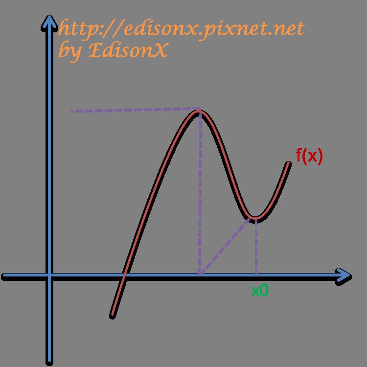 Newton-Raphson05.png