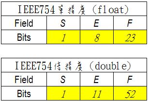IEEE754-1.png