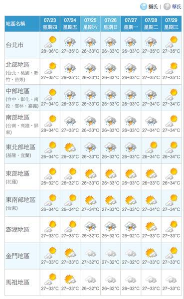 一週天氣預報.tiff