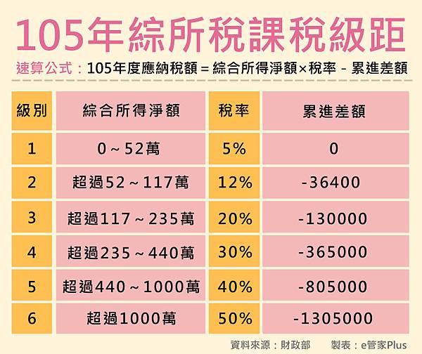105年綜合所得稅課稅級距_ok.jpg