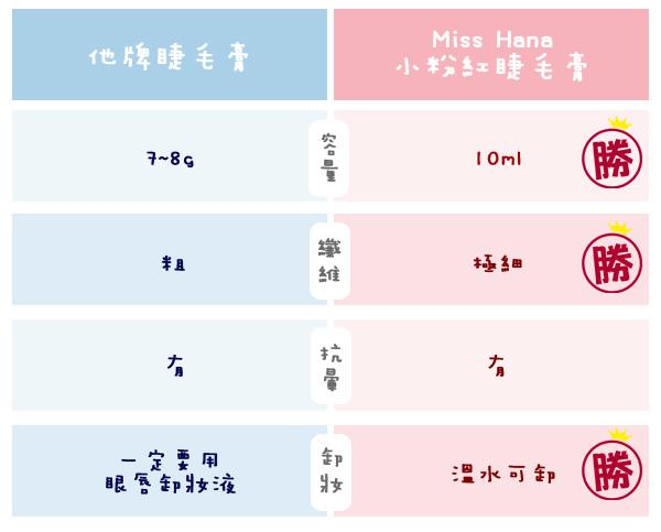 小粉紅睫毛膏_防水防暈_纖長_3ce_睫毛夾 (35).jpg