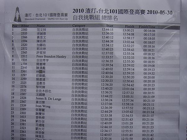 20100530 101登高賽2010_成績.jpg