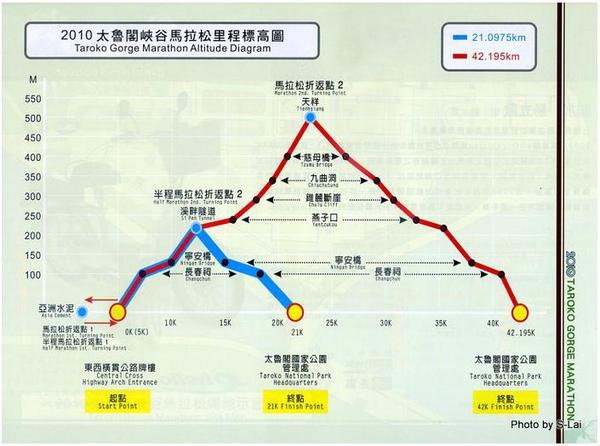 2010太魯閣峽谷馬拉松里程標高圖.jpg