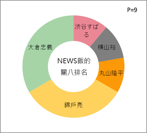 RANK FROM NEWS