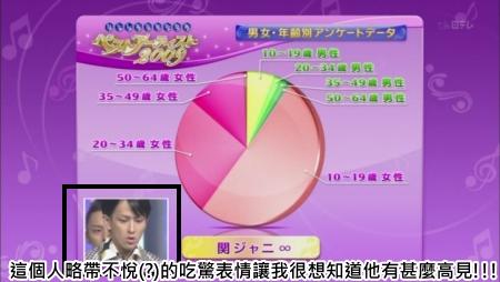 [TV] Best Artist-20091215 - 關ジャニ∞・V6[(002305)03-01-54].JPG