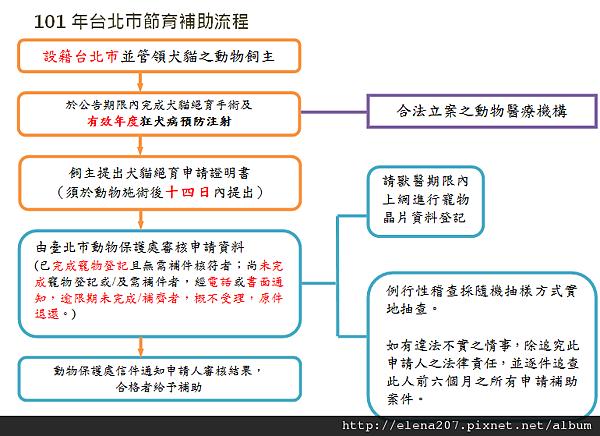 101年台北市節育補助流程.png