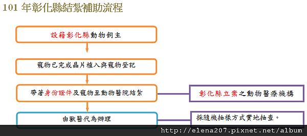 彰化-流程圖