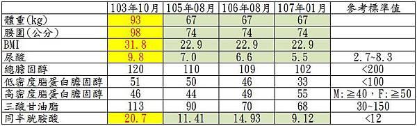 20180118-健檢前後比對表.JPG