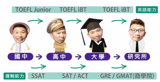 SAT vs TOEFL vs SSAT -菁英sat補習班