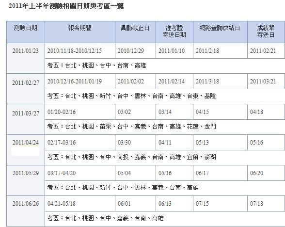 2011上半年度TOEIC考程