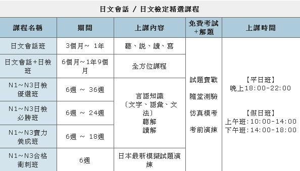 日文會話日檢課程
