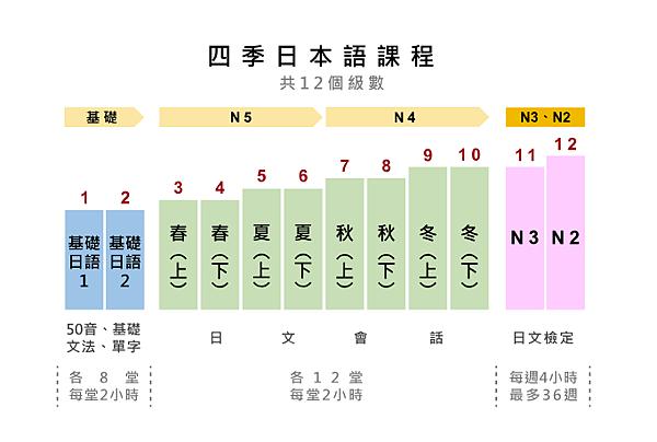 日文課程開課內容-菁英《四季日本語》日文補習班