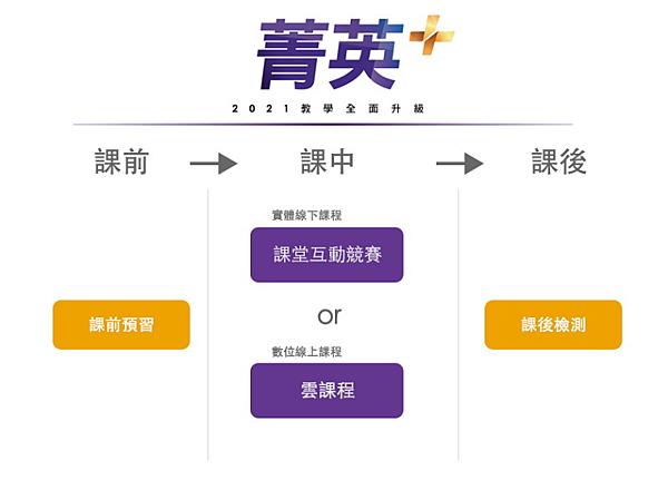 正式邁入嶄新「菁英+」元年-課程規劃