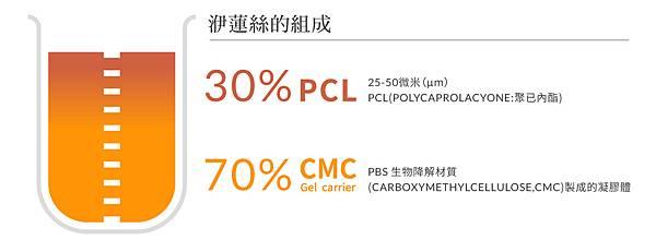 Ellanse洢蓮絲微整型材質膠原蛋白聚己內酯抗老拉提PLC注射五官雕塑 (2).jpg