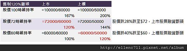 融資維持率規定120%